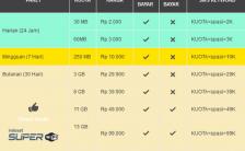 Kuota Bonus Super Internet Indosat Berkurang Diganti SuperWifi