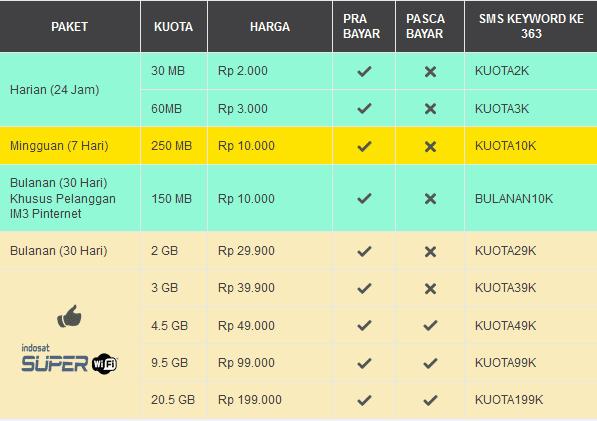 Paket Internet Provider Indosat Terbaru – Harga Masih Sama Tapi Kuota Ada Kurangnya